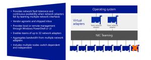 آشنایی و پیادهسازی NIC Teaming در ویندوز سرور ۲۰۱۲ (بخش دوم)