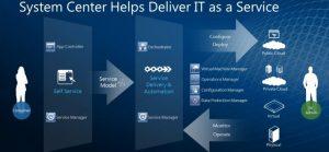 معرفی مجموعه مدیریتی Microsoft System Center 2012 R2 ( بخش اول )