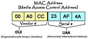 مفهوم MAC Address