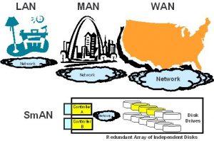 معرفی انواع شبکه