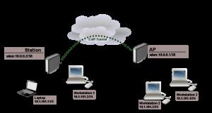 تانل EoIP در میکروتیک: مثالی کاربردی