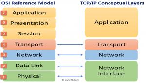 برقراری امنیت در لایه های شبکه