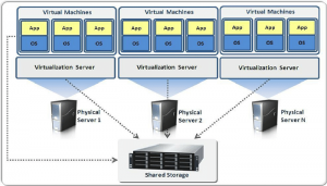 مفهوم مجازی سازی سرور