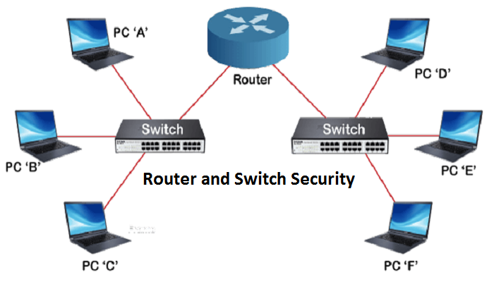 راهکارهای امنیتی در سوئیچ و روتر