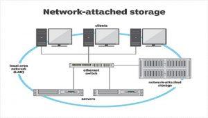 تجهیزات ذخیره سازی اطلاعات